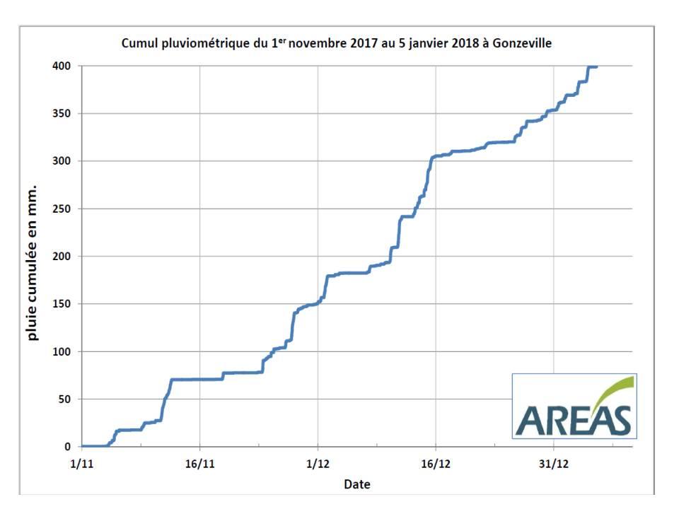 cumul pluviométrique 2017-2018